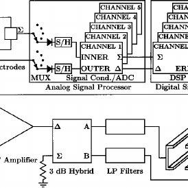 Feedback motherboard with five digital processor