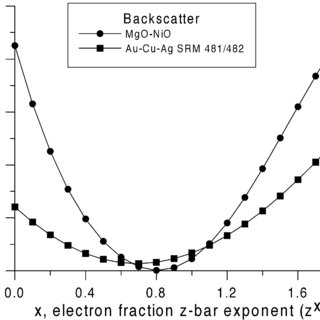 Comparison of Mass Fraction and Electron Fraction for a