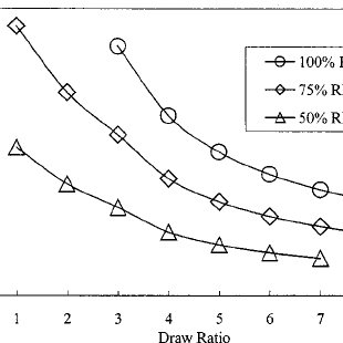Typical stress-strain curves for PLA fibers produced by