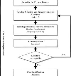 flow chart of kaizen procedure [ 850 x 1341 Pixel ]