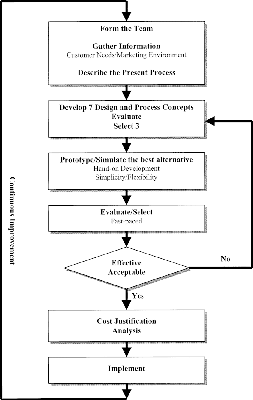 medium resolution of flow chart of kaizen procedure