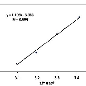 Effect of metal ion concentration on boisorption of Cr(VI