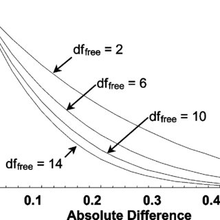 (PDF) Measuring Parallelism, Linearity, and Relative