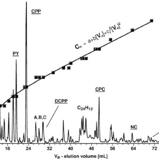HPLC-DAD total absorbance chromatogram of a combustion