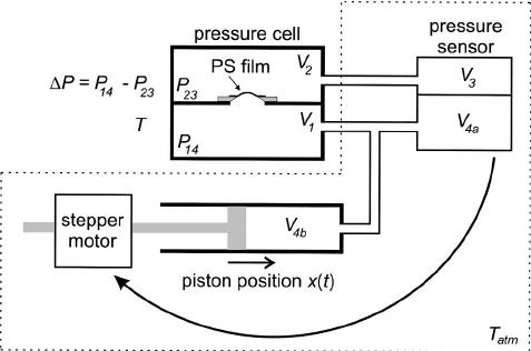 Schematic diagram of the differential pressure experiment