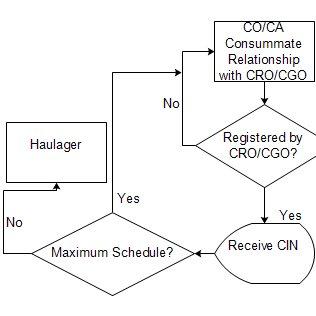 (PDF) Mobile Device-based Cargo Gridlocks Management