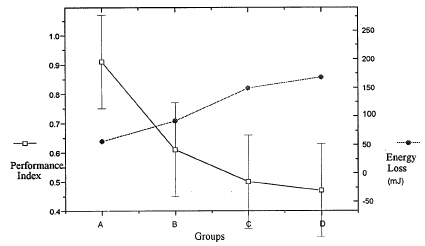 Correlation graph showing the bending deformation index, S