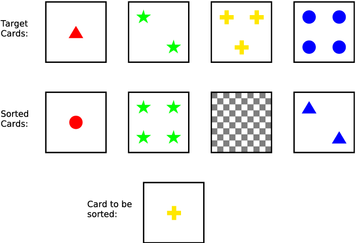 | The Wisconsin Card Sorting Test. The four target cards