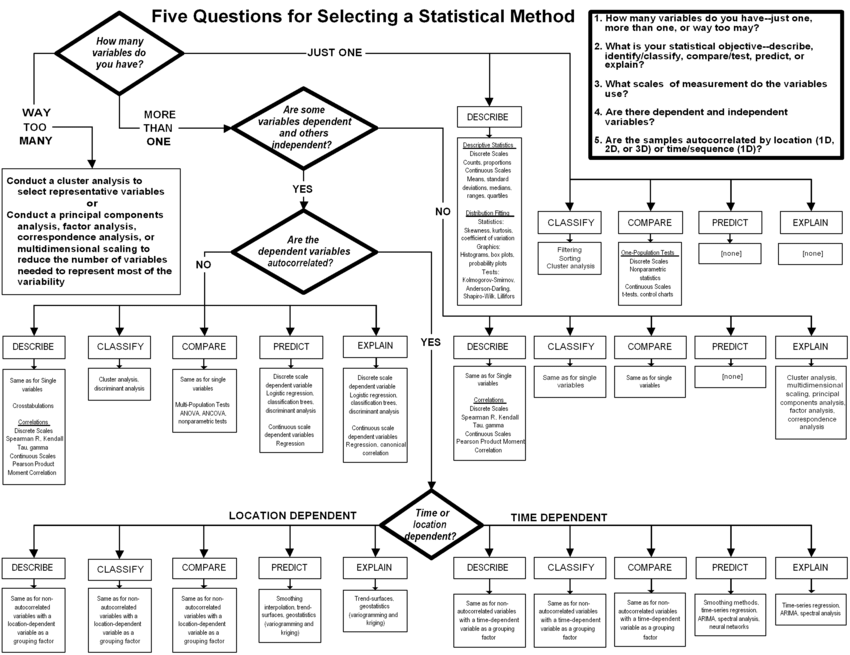 Will your research method be qualitative or quantitative?