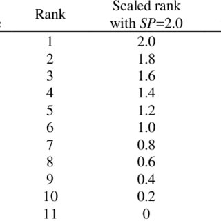 (PDF) Genetic Algorithm Performance with Different