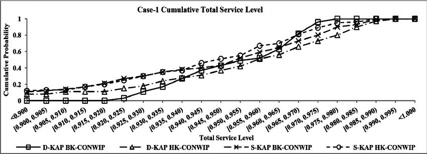 Case-1 cumulative distribution function plot of total