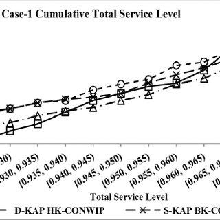 (PDF) Robustness Analysis of Pull Strategies in Multi