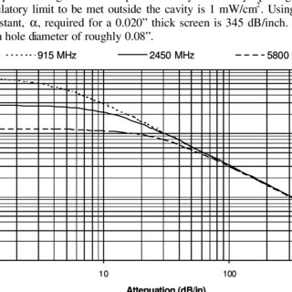 (PDF) EQUIPMENT SAFETY FOR MICROWAVE AND RADIO FREQUENCY