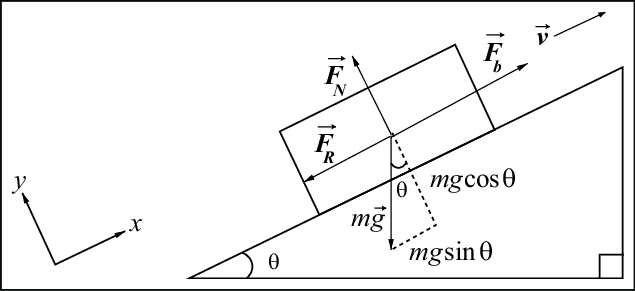 A Free Body Diagram Represents All Of The Following Except