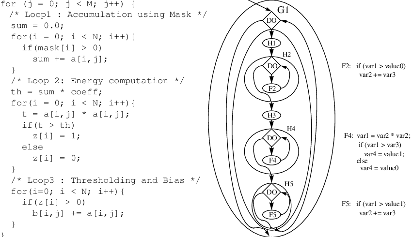 Example program and its Hierarchical Task Communication