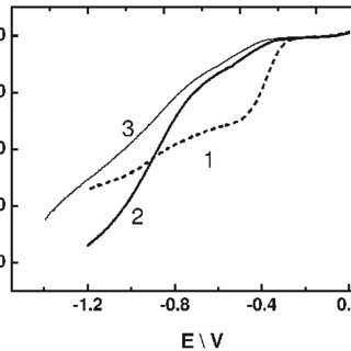 Cyclic voltammetric curves for an activated NDT-(Au- Pt) 2