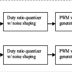 (PDF) An FPGA Based All-Digital Transmitter with Radio