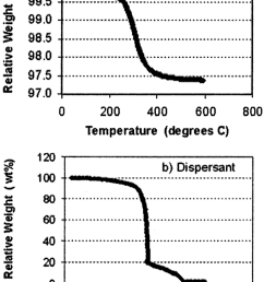 weight changes of a the freeze dried body during an early stage of [ 850 x 1189 Pixel ]
