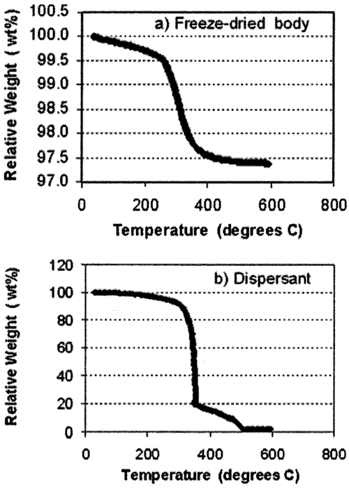 small resolution of weight changes of a the freeze dried body during an early stage of