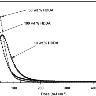 Rate of polymerization versus dose for neat monomer