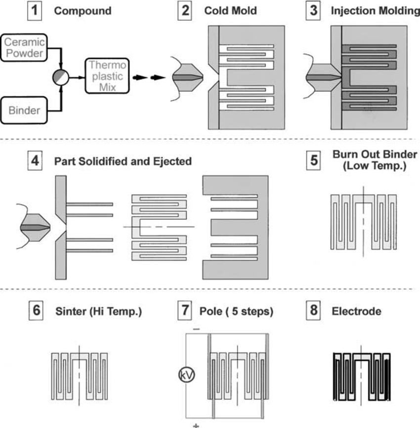 Schematic description of injection molding process — (1