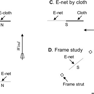 Types of netting incorporated into E-nets. A: coarse