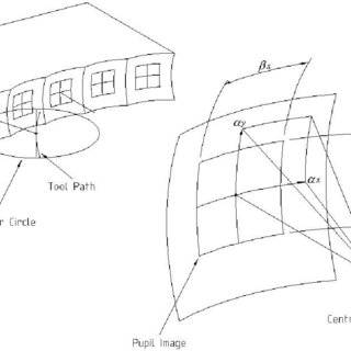 Wire-frame diagram of the full fly-cutter envelope. The