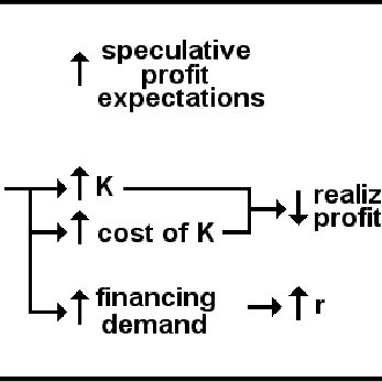 Boundary chart for system dynamics model of Keynes' theory