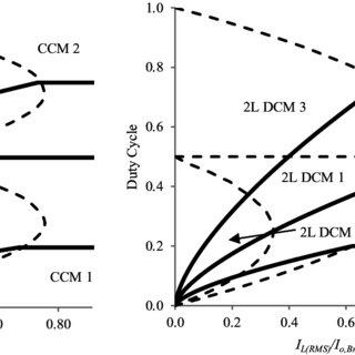 Output current CCM-DCM mode maps for (a) CL boost