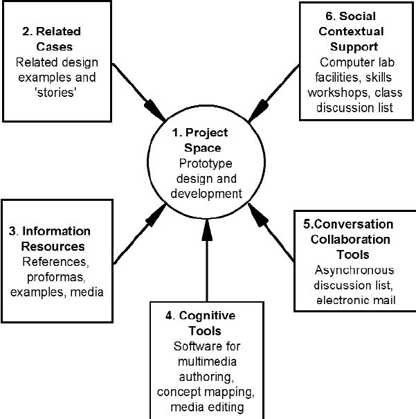 Jonassen's model for a constructivist learning environment