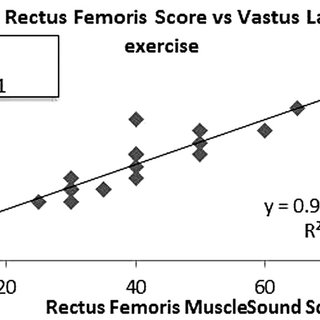 Correlation between MuscleSound score and muscle biopsy