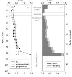 pipe pile comparison of side shear v depth  [ 850 x 996 Pixel ]