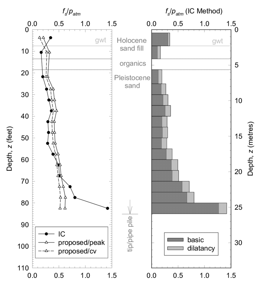 medium resolution of pipe pile comparison of side shear v depth