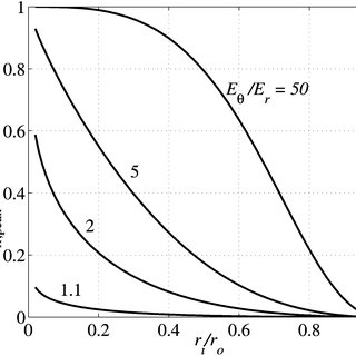 Design plot showing the value of normalized winding