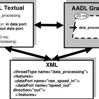 (PDF) The Architecture Analysis & Design Language (AADL