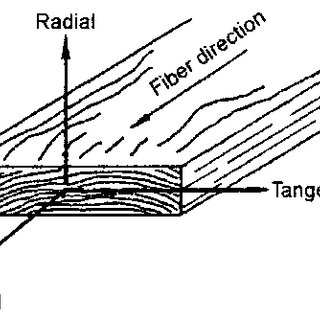 Transverse thermal conductivity of wood with different