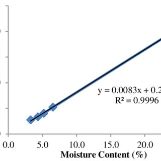 Variation of Moisture Content with Thermal Conductivity of