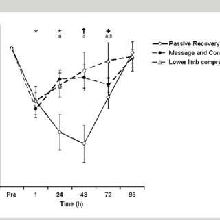 (PDF) Efficacy of Lower Limb Compression and Combined
