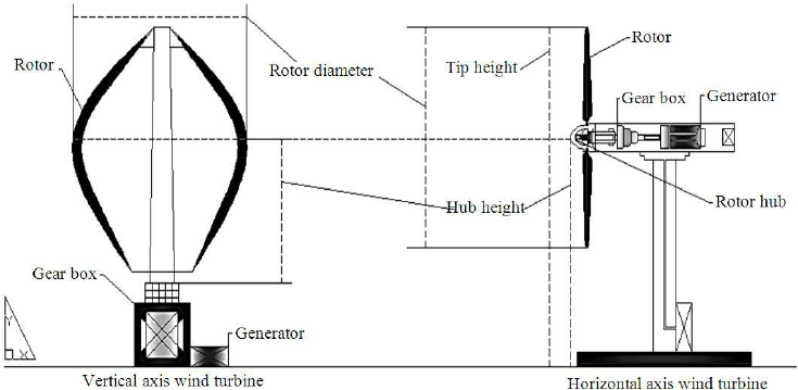 Structural comparison between the horizontal axis wind