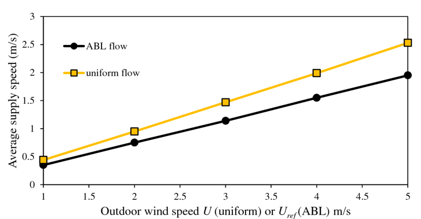 Comparison between the supply speed of the wind tower in