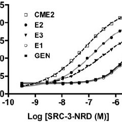 The Potency and Efficacy of SRC-3-NRD Stabilization of