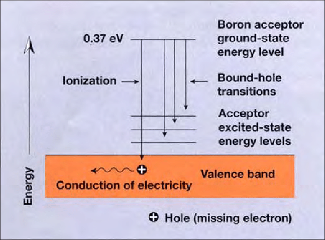 energy level diagram for boron 6 pin ac cdi box wiring figure a 2 in this schematic the acceptor diamond ground state is located 0 37 ev above top of valence band