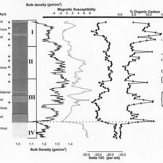Lake Tanganyika location map (A), general bathymetry (B