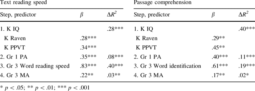 Summary of hierarchical regression analyses predicting text reading... | Download Table