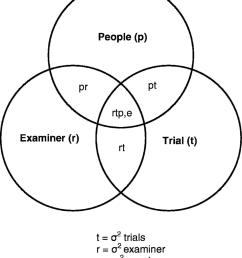 venn diagram for a 2 facet design p 3 r 3 t  [ 850 x 1034 Pixel ]