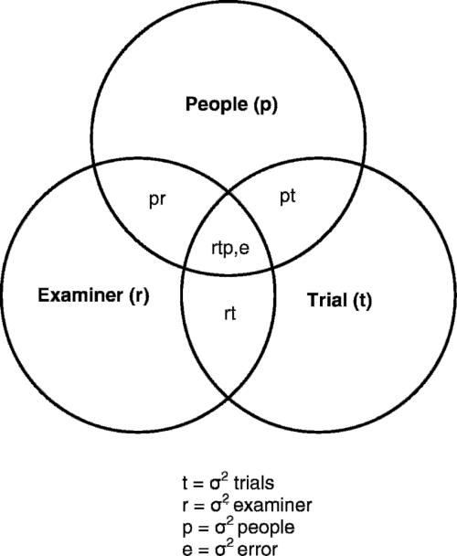 small resolution of venn diagram for a 2 facet design p 3 r 3 t