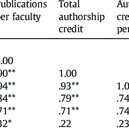 (PDF) Research Productivity and Scholarly Impact of APA