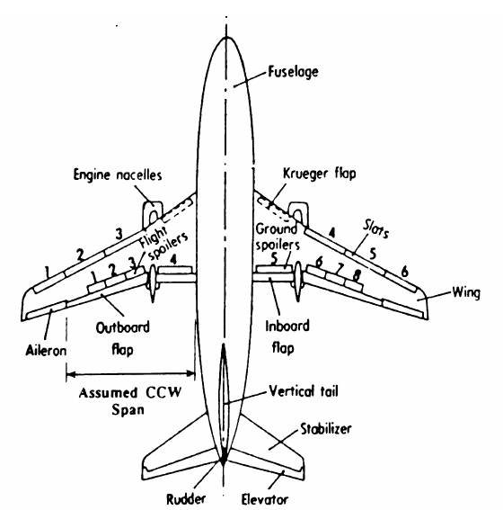 High-lift and control surfaces for conventional B737 and