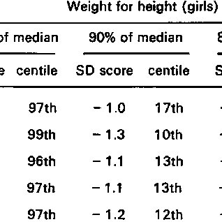 (PDF) The presentation and use of height and weight data
