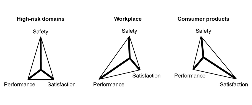 The goals of human factors engineering and application
